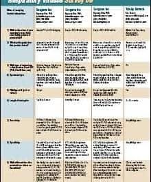 Tech Guide: Respiratory Viruses Survey 2009