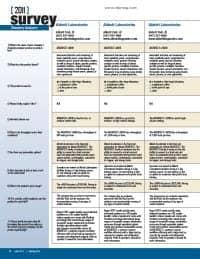 Chemistry Analyzers
