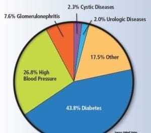 HbA1c for Diabetes Testing Not Yet Universal