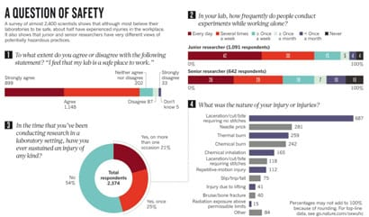 Lab Safety Practices Fall Short of Perceived Safety, Survey Finds