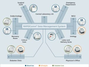 Data Management Tool Unifies Results from Point-of-Care Testing