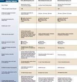 February 2014 Tech Guide: Chemistry & Immunoassay Analyzers