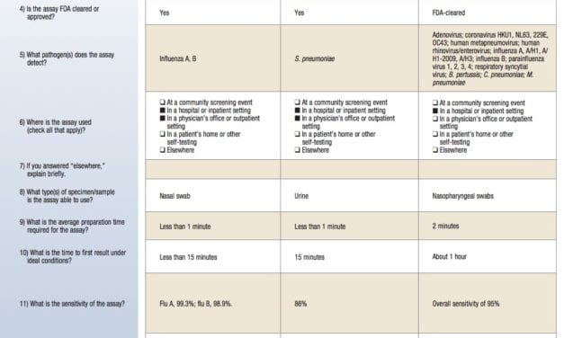 October 2014 Tech Guide: Flu/Respiratory Virus Testing