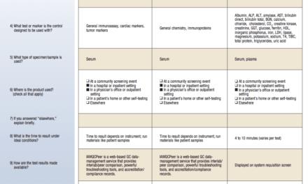 January 2015 Tech Guide: Calibrators & Controls