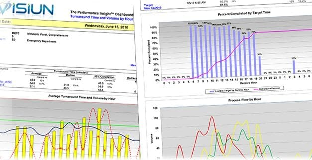 Utilization Management Reporting System Helps Labs Cut Unnecessary Testing