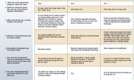 August 2015 Tech Guide: Molecular Diagnostic Instruments