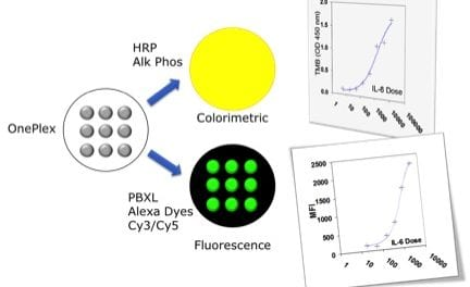 ELISA Plate Supports Quantitative Singlet Immunoassays in Strip Well Format