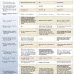 October 2016 Tech Guide: Hematology Analyzers