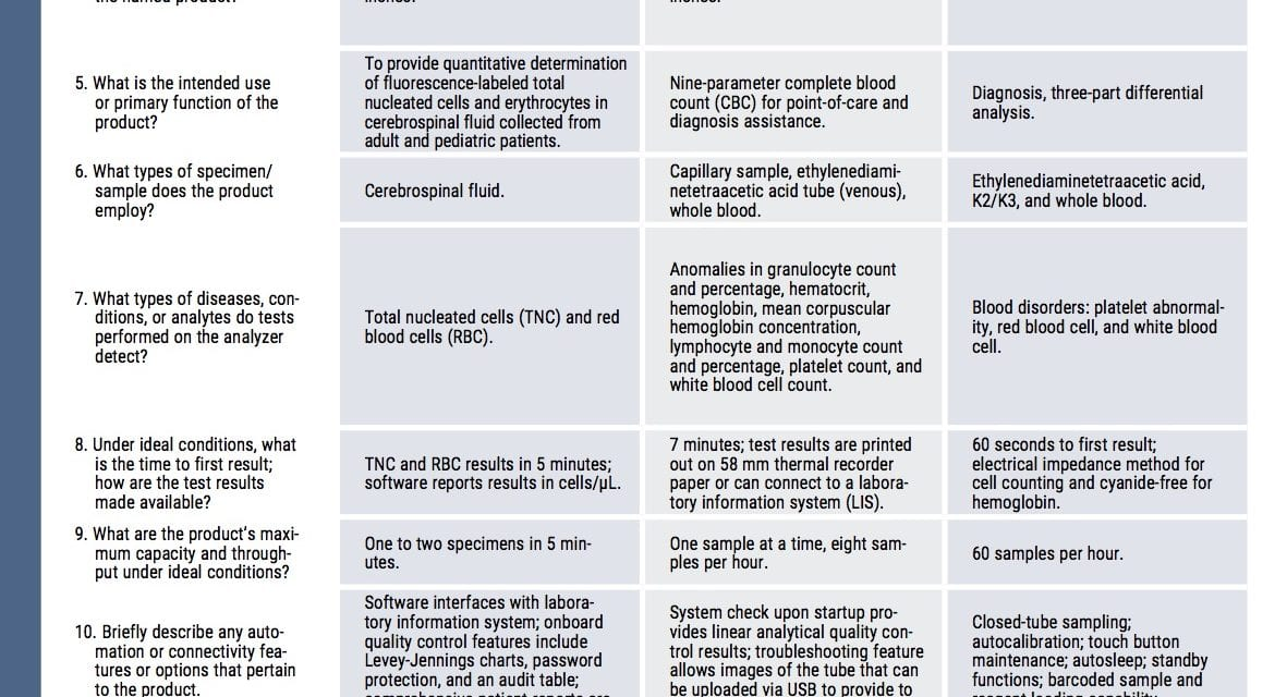 October 2017 Tech Guide: Hematology Analyzers
