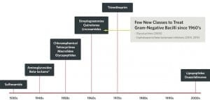 Figure 1. History of the discovery of new classes of antibiotics. Since the 1960s, few new classes of antibiotics have been launched for the treatment of Gram-negative bacilli.4