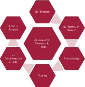 Figure 3. Antibiotic stewardship teams typically include specialists from throughout the hospital, pulling together experts from the microbiology lab as well as experts in infectious disease prevention and infectious disease pharmacology.