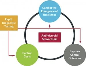 Figure 4. Antibiotic stewardship teams don't focus exclusively on the use of antibiotic or antiviral therapies. They also have a responsibility to balance cost with using the most-effective testing solutions.8