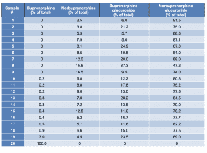 Table 2. Percentage of buprenorphine and major metabolites measured using liquid chromatography–high-resolution mass spectrometry in the urine of 20 medically assisted therapy patients. The sample containing only buprenorphine indicates probable adulteration with crushed drug. Adapted from Belsey, et al.30