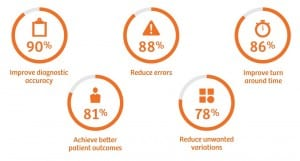 Figure 3. Objectives of artificial intelligence in the clinical laboratory, according to respondents to the 2018 survey commissioned by Siemens Healthineers.