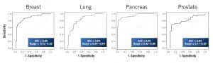 Figure 3. ROC curves depicting performance of individual cancers. Sensitivity is the true-positive rate, and 1–specificity is the false-positive rate. Note high AUCs for all cancer types.