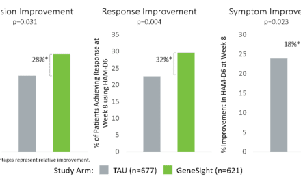 GeneSight Significantly Improves Clinical Outcomes for Depression