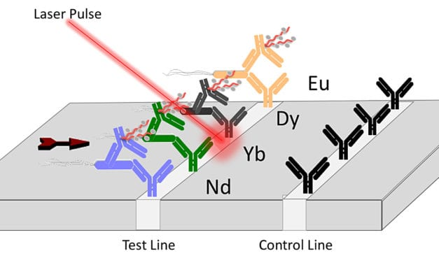 New Laser-Driven Technology for Detecting Pathogens