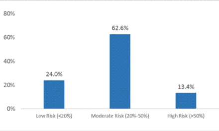 Study Validates the Ability of RiskScore to Provide Personalized Breast Cancer Risk Information