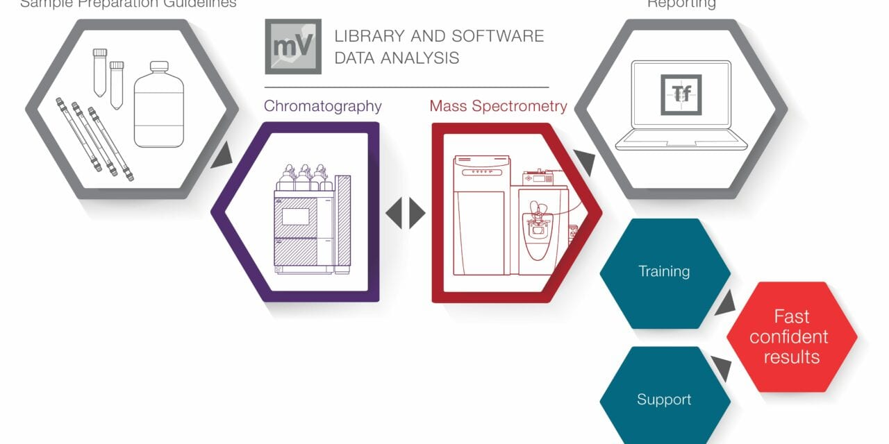 New Liquid Chromatography-Mass Spectrometry Workstream for Toxicology