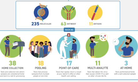 FDA Publishes Infographic on Authorized Covid-19 Tests and Collection Kits